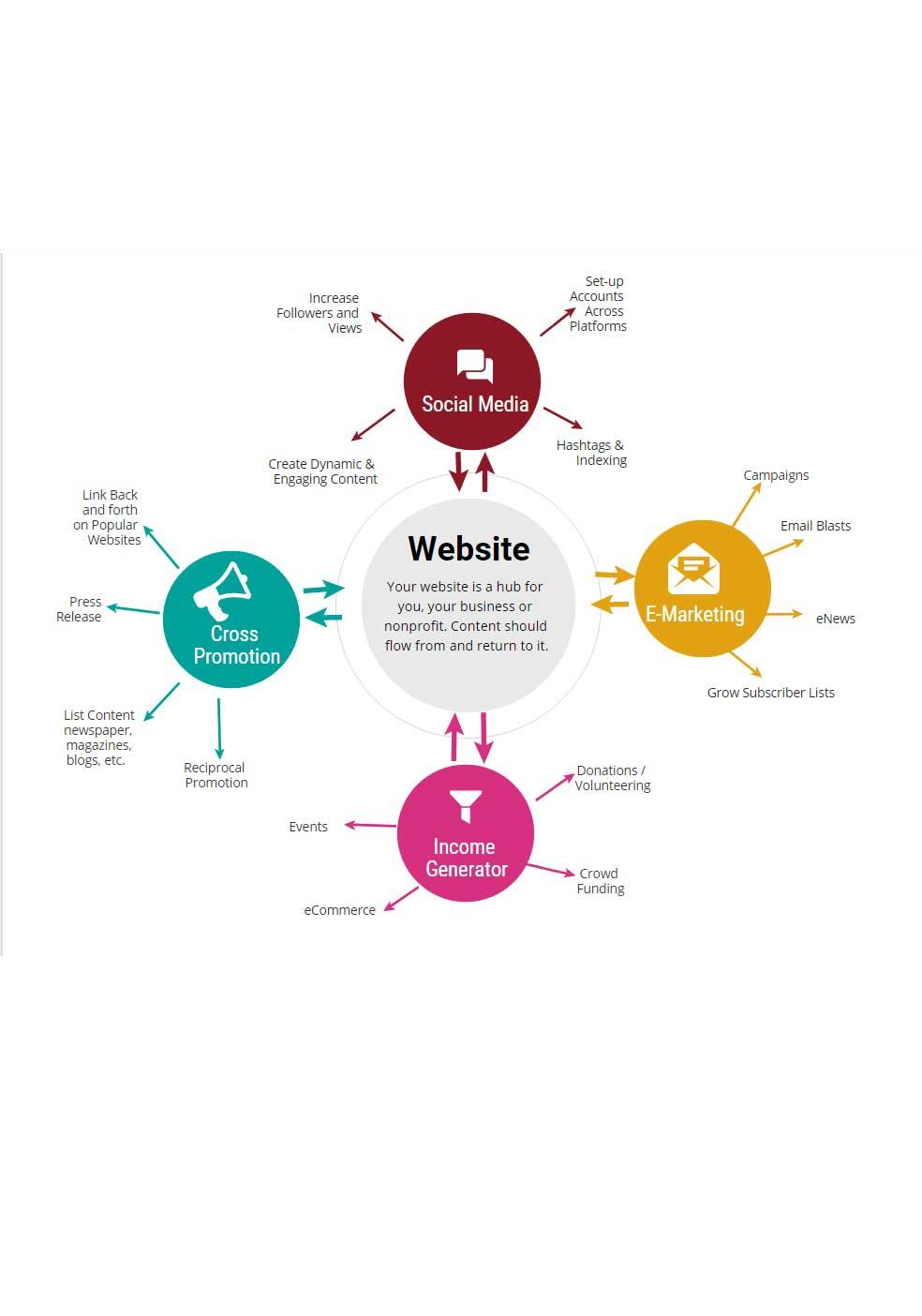 Website Hub Infograph